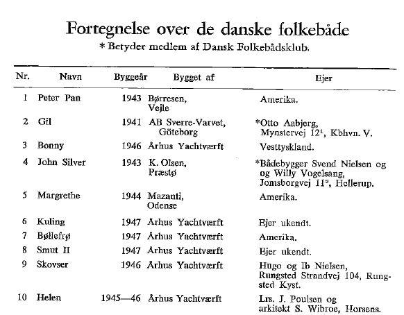Folkeboote_Liste_1972